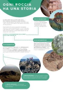 Geologia: paesaggi di rocce e idee, n°2, le varie rocce che compongono il sottosuolo rappresentate in maniera schematica e semplice.