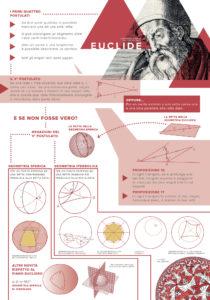 Matematica, Euclide chi? Il pannello ci illustra come si sia evoluta nel corso della storia, la matematica nel cercare di confutare e rielaborare i postulati di euclide riguardanti la geometria lineare.