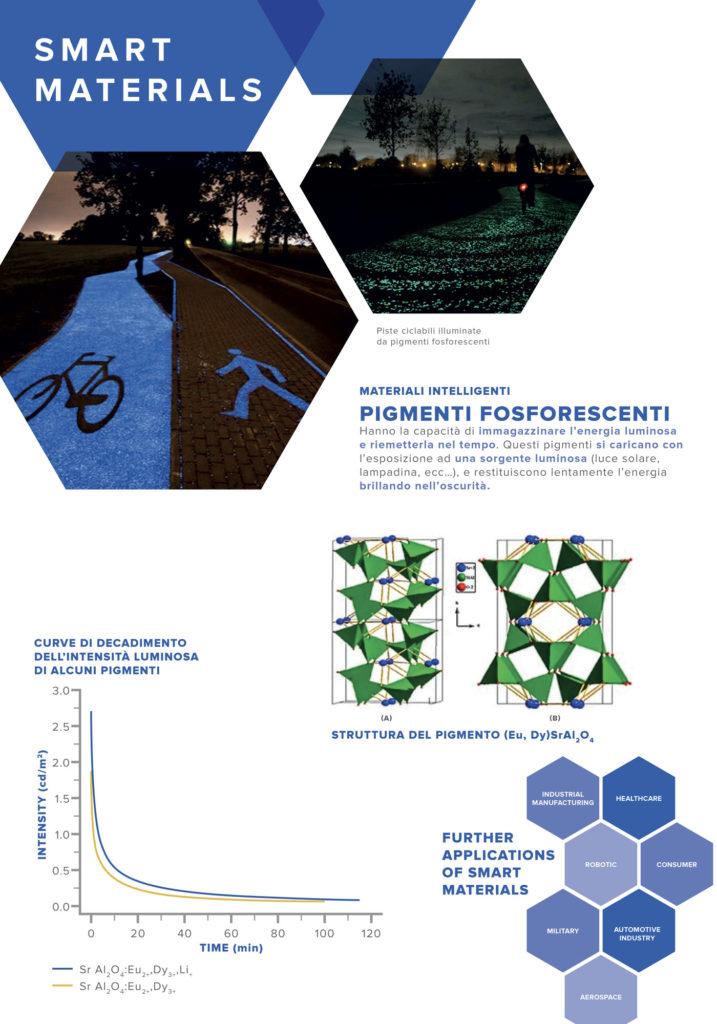 pannelli di chimica: smart materials n°2